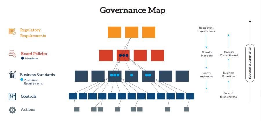 Governance Map
