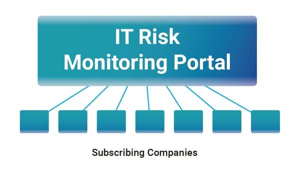 IT Risk Monitoring Portal