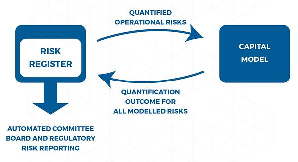 Quantified Operational Risk