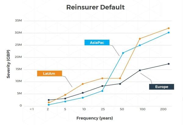Reinsurer Default 2