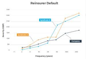 Reinsurer Default